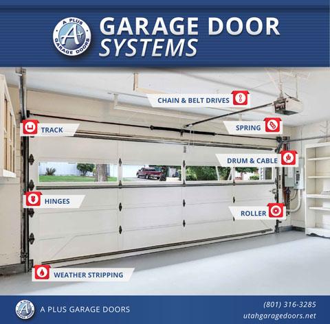 Repair Maintenance Salt Lake City A Plus Garage Doors